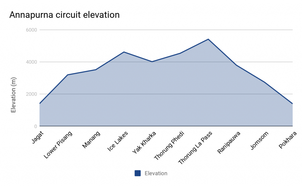 Graph showing Annapurna circuit elevation