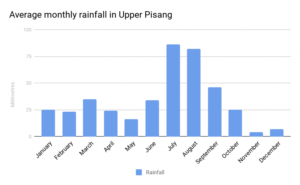 graph showing average annual rainfall for Annapurna village