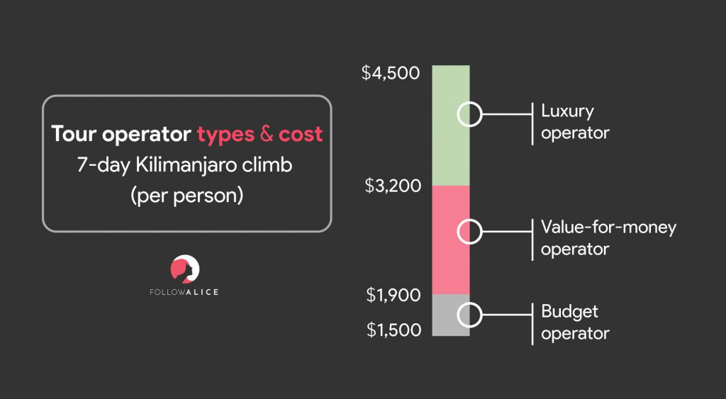 Kilimanjaro cost infographic: different Kilimanjaro tour operators and their fee brackets