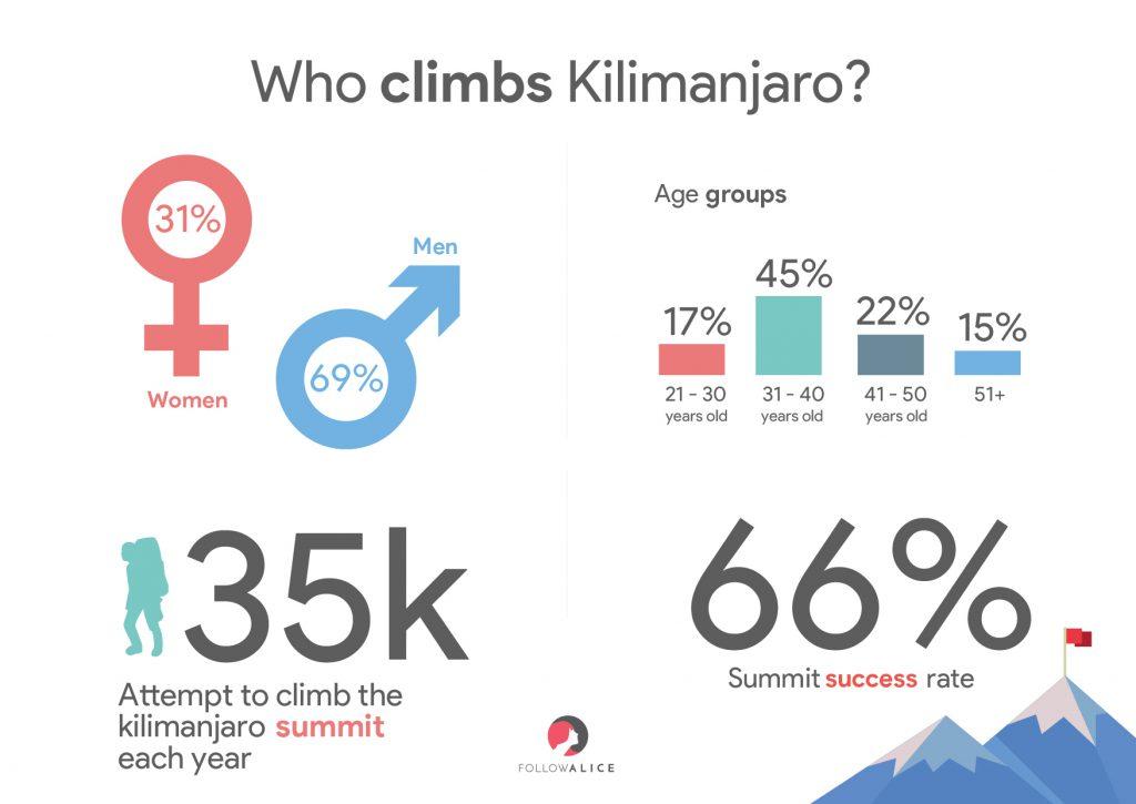 climbing kilimanjaro demographics