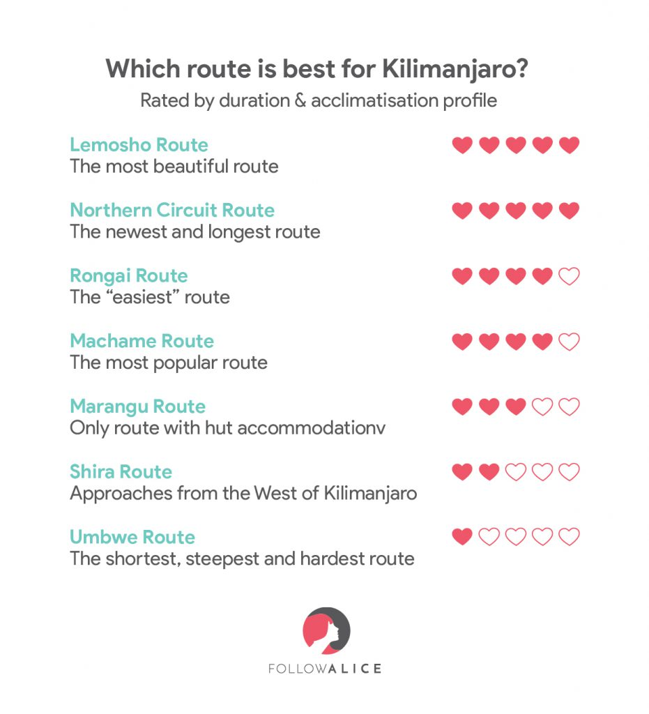 Best kilimanjaro Routes by duration