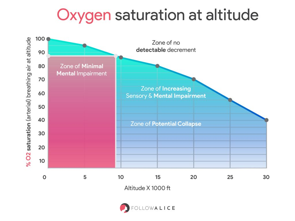 Oxygen saturation at altitude